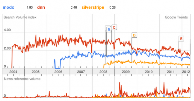 ModX, DNN and SilverStripe popularity trend
